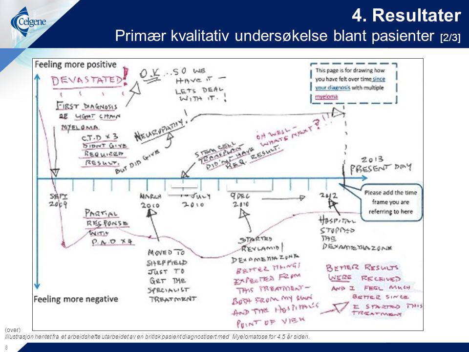 4. Resultater Primær kvalitativ undersøkelse blant pasienter [2/3]
